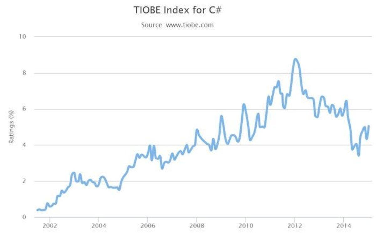 C#_TIOBE