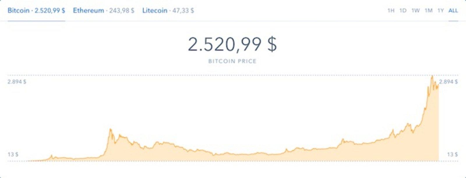 Qué son los bitcoins y por qué deberías pensar en invertir en ellos