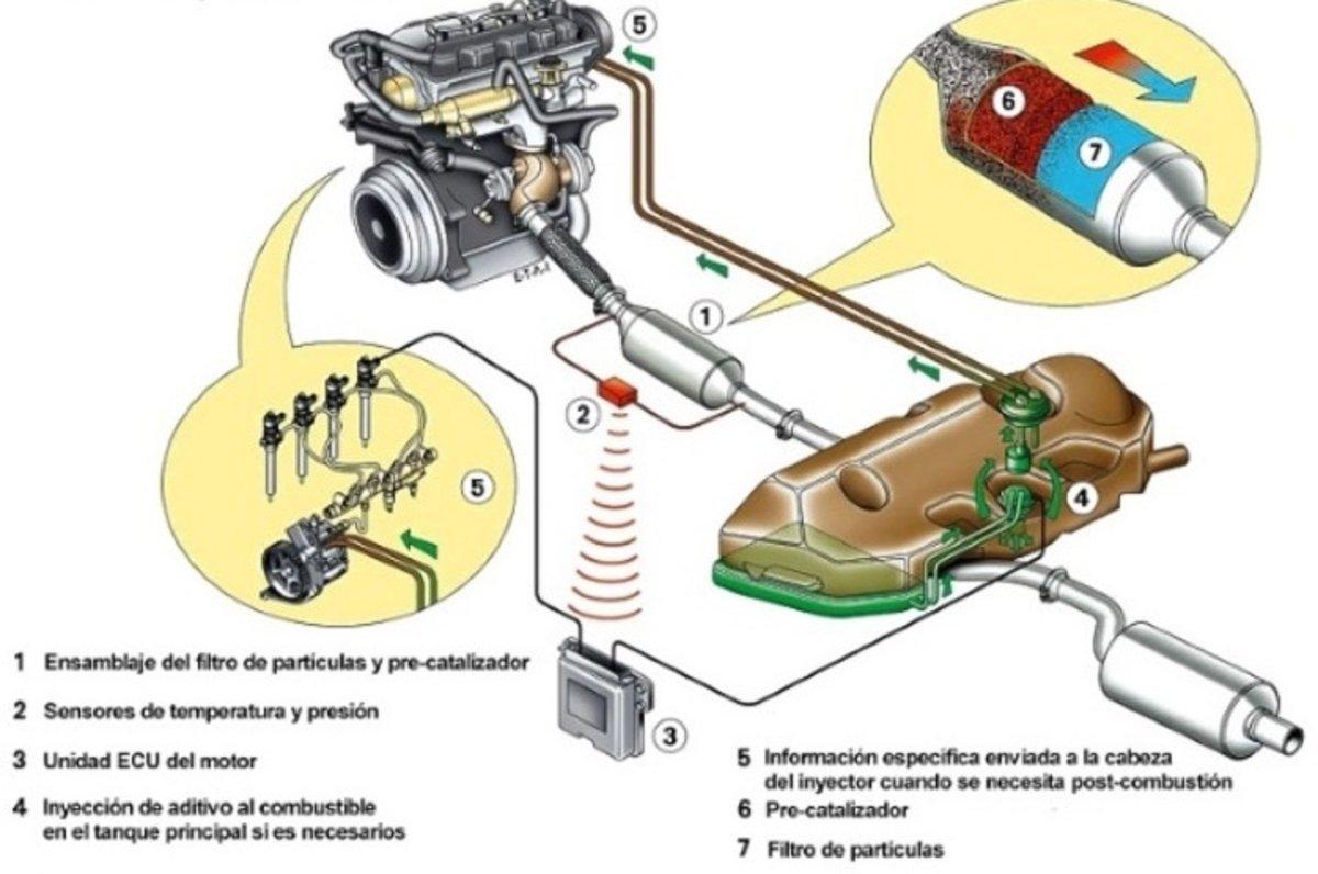 Filtro de partículas del coche: qué es, cómo limpiarlo y cómo anularlo