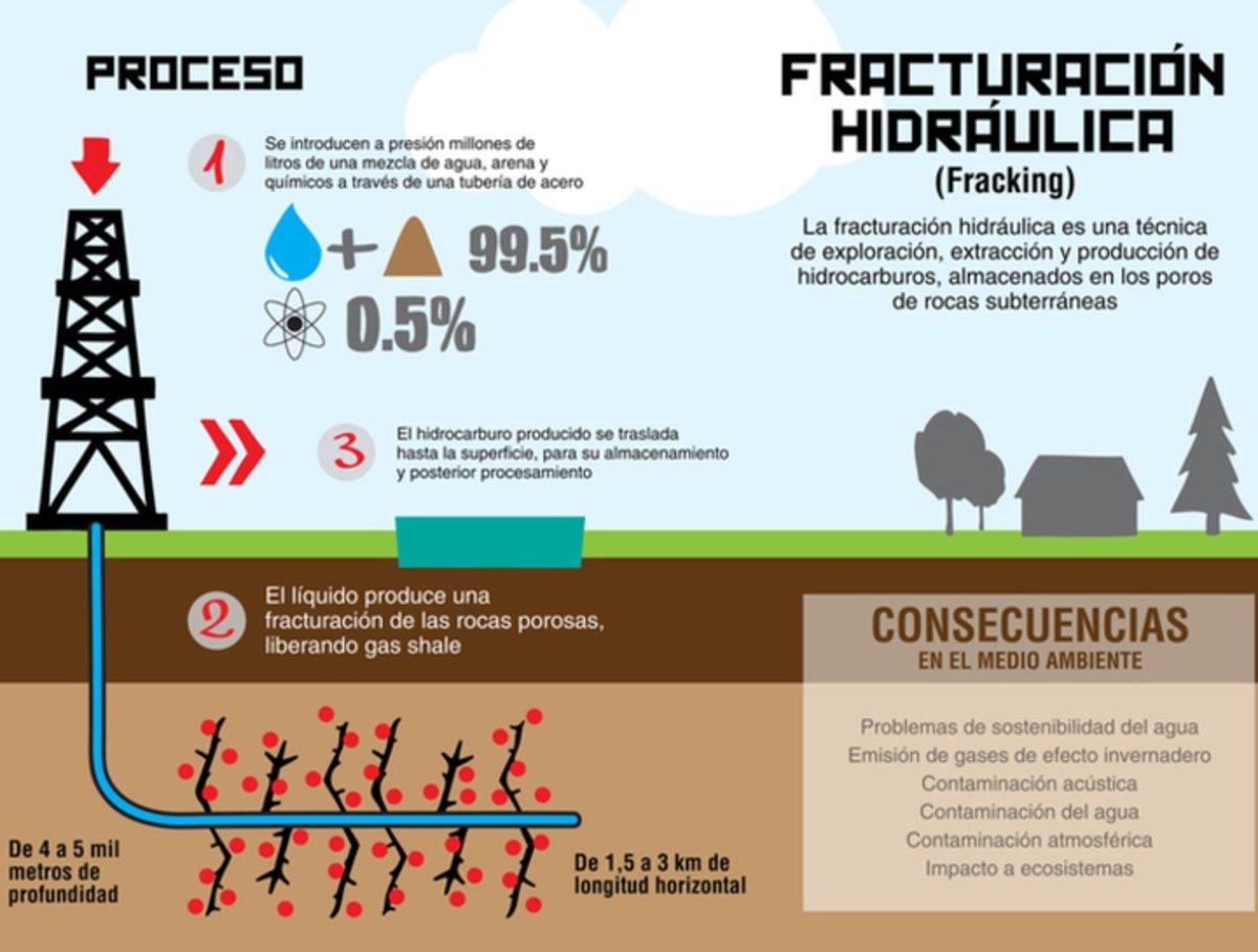 Qué es el fracking, uno de los culpables del actual precio del petróleo